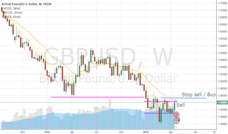GBPUSD: Sell by top of the channel with low boundary target