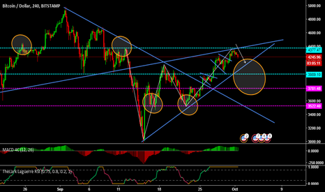 BTCUSD: 4 hour chart possibly 3700-4000 Test over again.