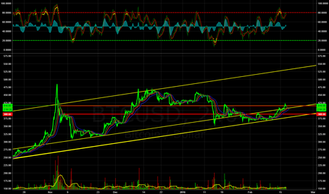 BTCUSD: Uptrend Holding, Pivotal Point.