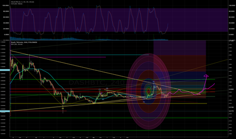 DASHBTC: DASH big triangle, and extended elliot wave 5 (out of view)