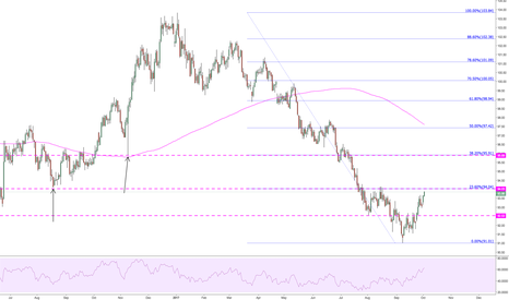 DXY: Getting close to 23.6%