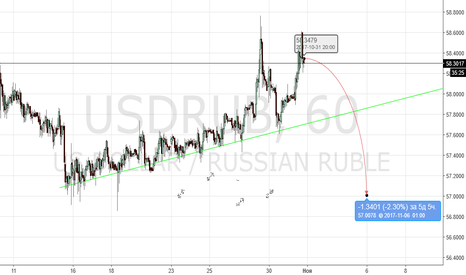 USDRUB: usdrur - короткая по доллару.