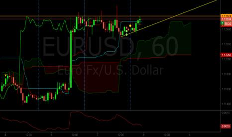 EURUSD: Euro Saliendo del Rango Gráficos de 1 Hora
