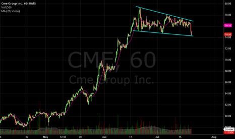 CME: CME bounce play off bottom trendline