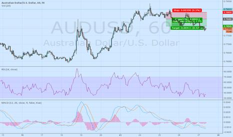 AUDUSD: AudUsd 1 hour prediction