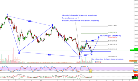 BTCUSD: BTCUSD Good Chance To Buy Again
