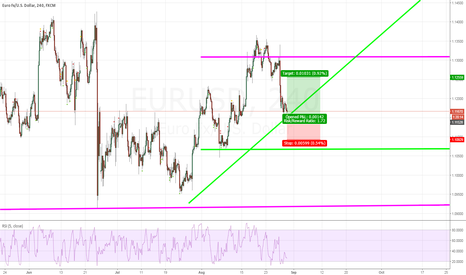 EURUSD: Up, Structures should work !