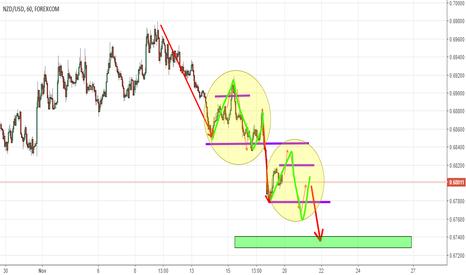 NZDUSD: NZDUSD 1hour chart fractals short