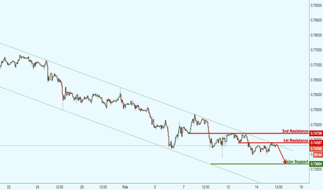 CADCHF: CADCHF on major channel resistance, possible further drop