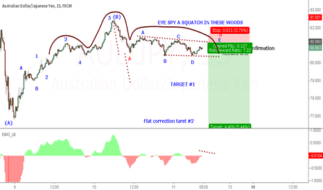 AUDJPY: AUDJPY HEAD AND SHOULDERS