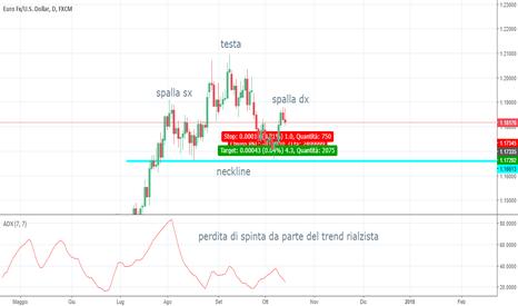 EURUSD: possibile inversione di trend su EUR/USD