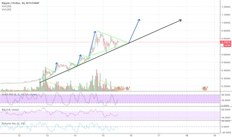 XRPUSD: XRP Loves Triangle Breakout!!