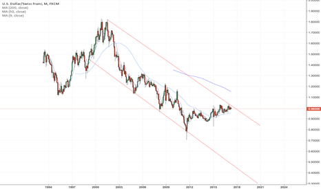 USDCHF: USDCHF super long term lines
