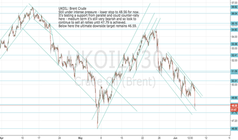 UKOIL: UKOIL: Brent Crude Lower stops on shorts