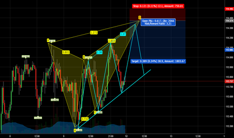 CHFJPY: CHFJPY/30m/Butterly and 3d Pattern