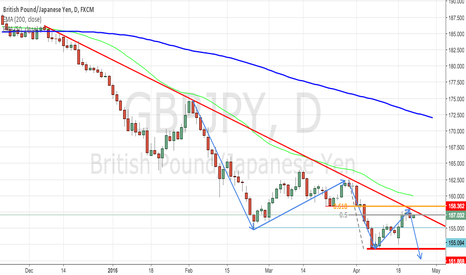 GBPJPY: GBPJPY High Confulence Short