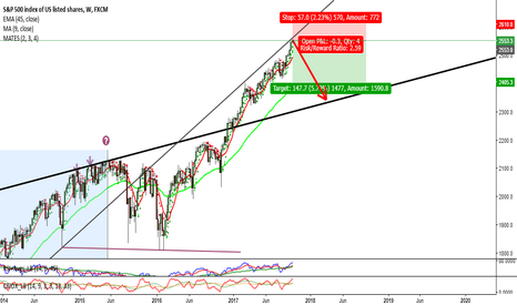 SPX500: S&P 500 hit a long term trend line.