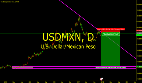 USDMXN: Long and large