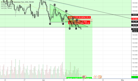 GBPJPY: DOUBLE DESCENDING TRIANGLE ON 4H AND 1H TF + FUND. ANALYSIS