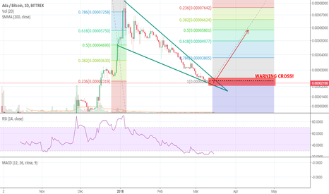 ADABTC: ADA -- Full Retracement completed? let's hope or short rapidly