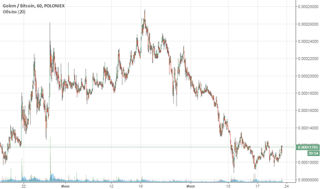 GNTBTC: Добавить Wave в графики