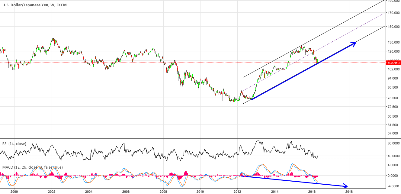 #USDJPY I must be crazy, but this is worth a long!