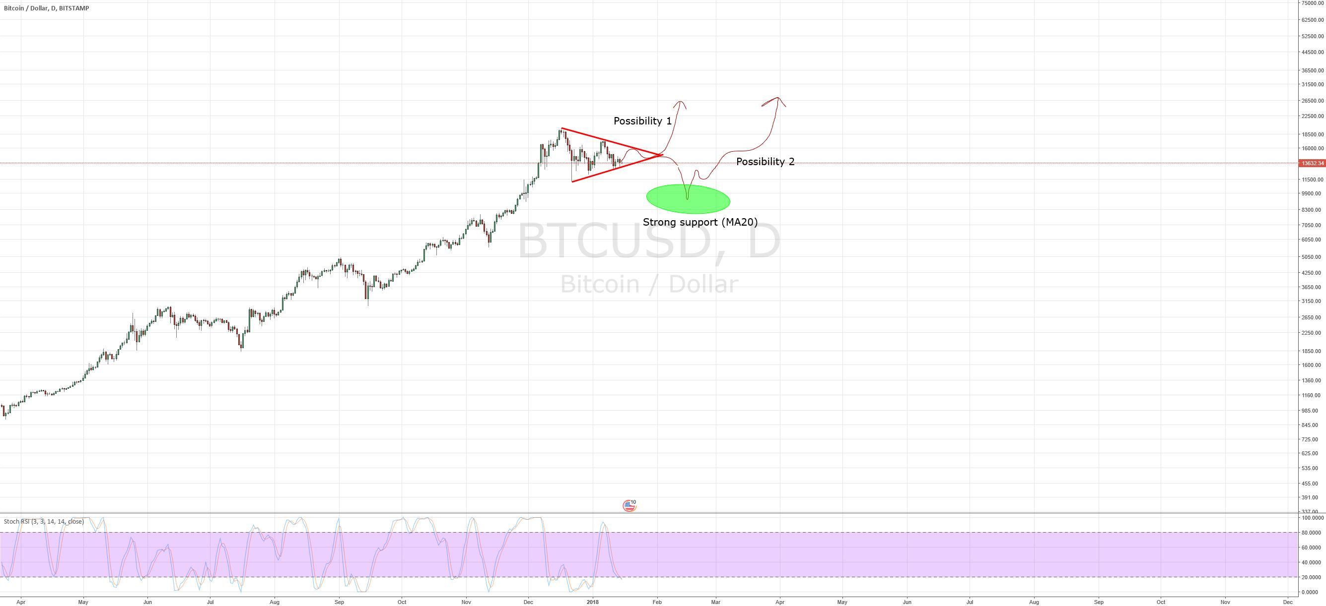Two possible scenarios for BTC