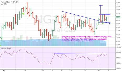 NG1!: Natural gas looking to continue advance