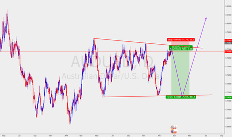 AUDUSD: looking for short in AUDUSD