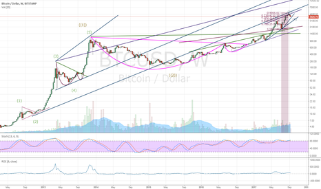 BTCUSD: So the Powers That Be left me here to do the thinkin'