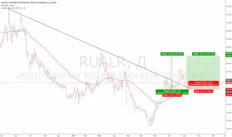 RUALR: Русал рдр, вход от ретеста трендовой линии
