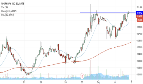 WDAY: WDAY at critical point for breakout