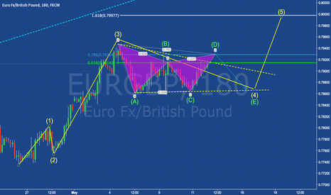 EURGBP: EURGBP - Bearish Gartley Into Wave 4 Before Catching Wave 5!