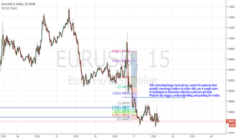EURUSD: Study, wait and check