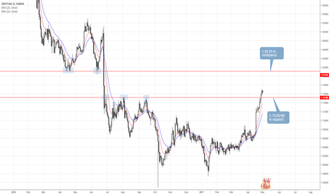 GBPCAD: GBPCAD Enters New 570 Pip Range