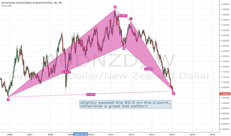 AUDNZD: AUDUSD Bat pattern indicating long positions for 2014 growth