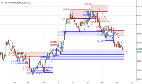 AUDUSD: AUD/USD strefy Supply & Demand