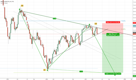 UKOIL: Brent Crude Oil - Break of Counter Trendline & Fib Retracement