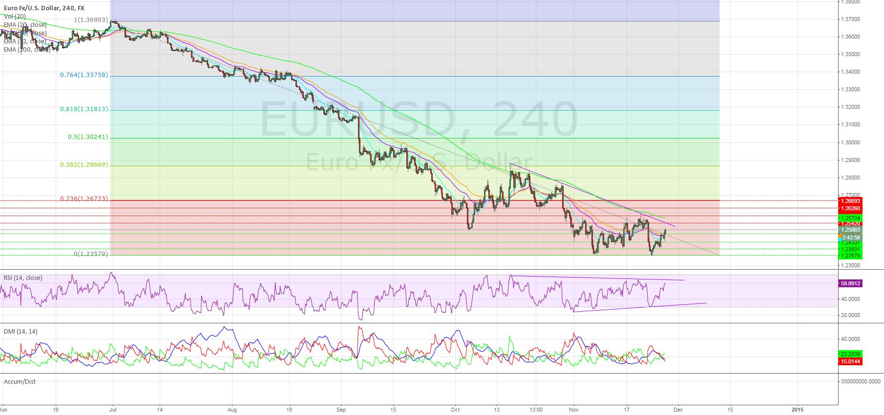 EURUSD Long on Trend Break, 1.2670 Target