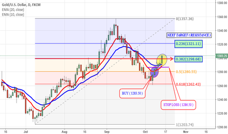 XAUUSD: Clear Breakout Above $1300