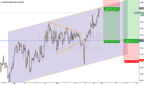 USDCAD: USDCAD: Short Opportunity  before long trade.
