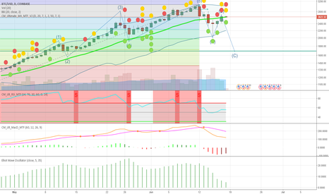 BTCUSD: I'm new to elliott waves but could this be a thing?
