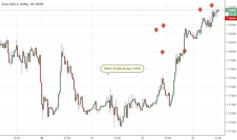 EURUSD: #Eur/usd