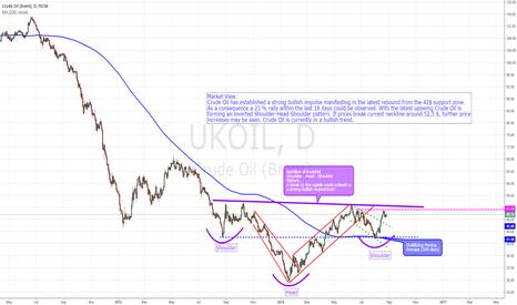 UKOIL: Brent - Outlook (inverted SHS ahead)
