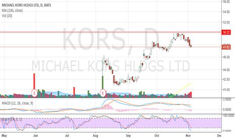 KORS: swing trade