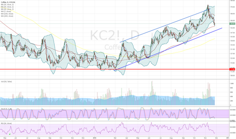 KC2!: Well, we are still in an uptrend, technically speaking