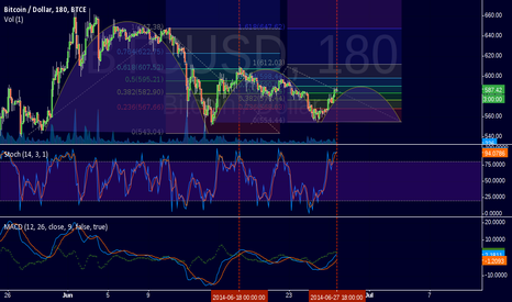 BTCUSD: Wave is building with fib. 0,618