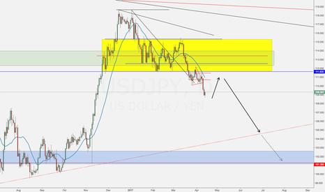 USDJPY: USDJPY - Market Outlook