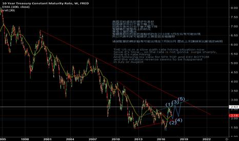 DGS10: Interest rate fundamental