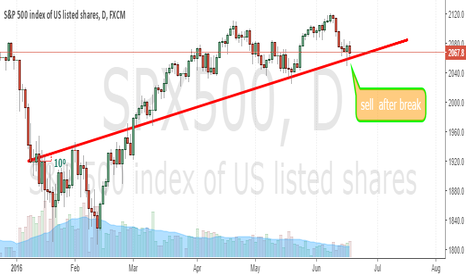 SPX500: sell after the break